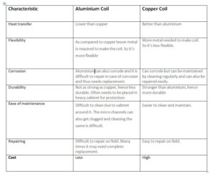 difference between copper coil and aluminium coil