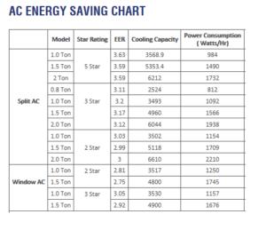 ac energy saving chart