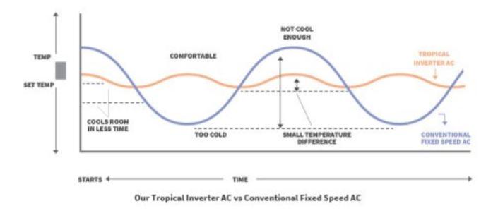 Hitachi tropical inverter ac